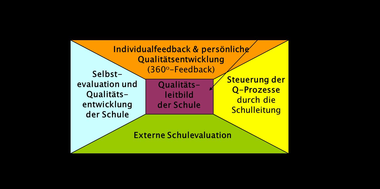 QM-System   Max-Eyth-Schule Kassel