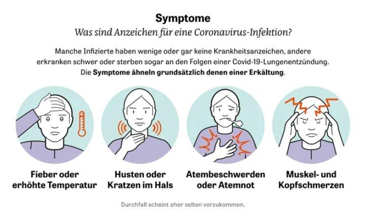 Corona Wann Symptome